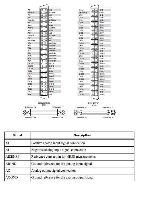 PXIe-7846 National Instruments PXI Multifunction Reconfigurable I/O Module   Apex Waves - Wiring Dia
